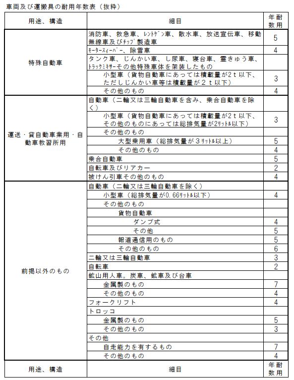 車両運搬具の耐用年数表
