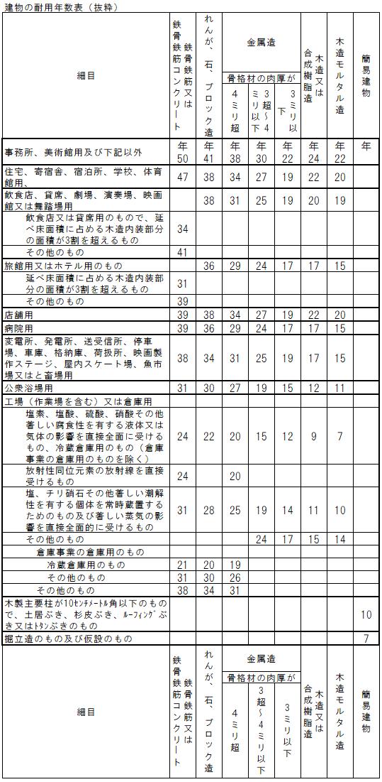 建物の耐用年数表(抜粋)